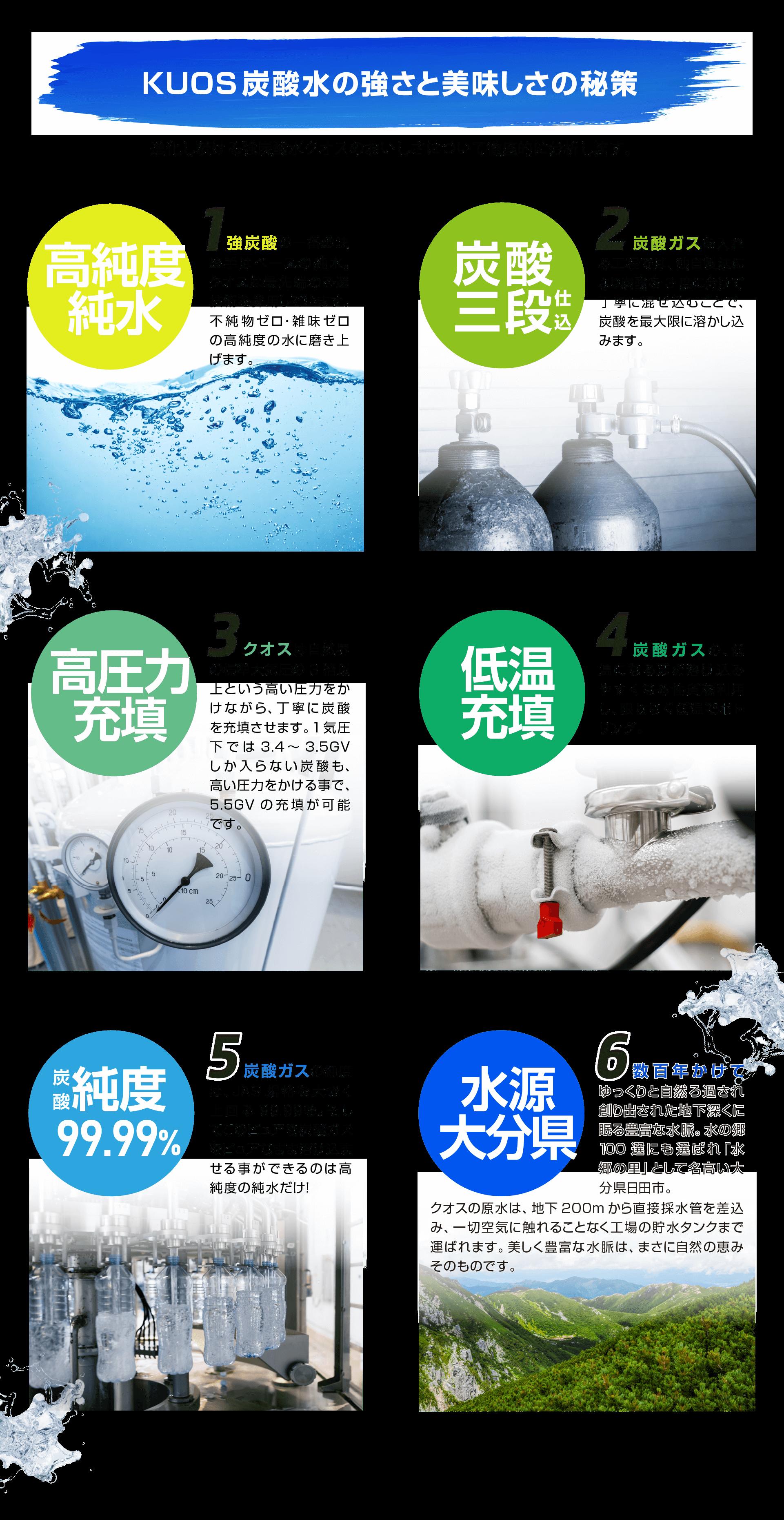 KUOS炭酸水の強さと美味しさの秘策。1.高純度の純水。2.炭酸三段仕込み。炭酸を3度に分けて丁寧に混ぜ込むことで最大限に溶かし込みます。3.高圧力充填。4.低温充填。5.炭酸純度99.99%。炭酸ガスの純度はJAS規格を大きく上回る99.99%。6.水源は水の郷100選にも選ばれた大分県日田市の地下200mの水。